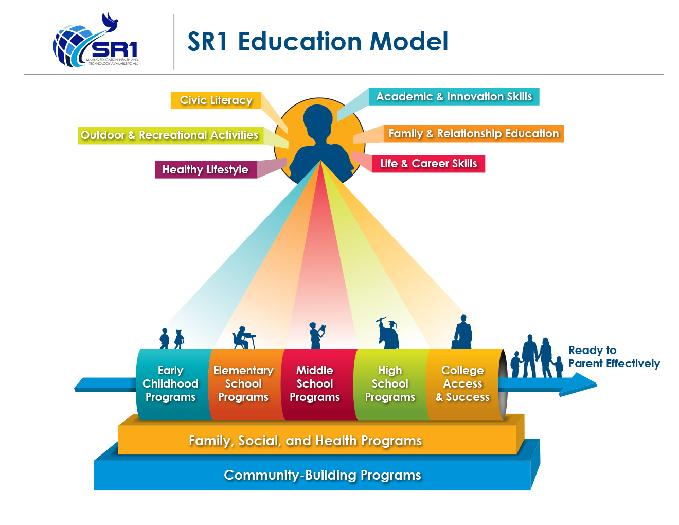 SR1_EducationModel_Jan2016_03